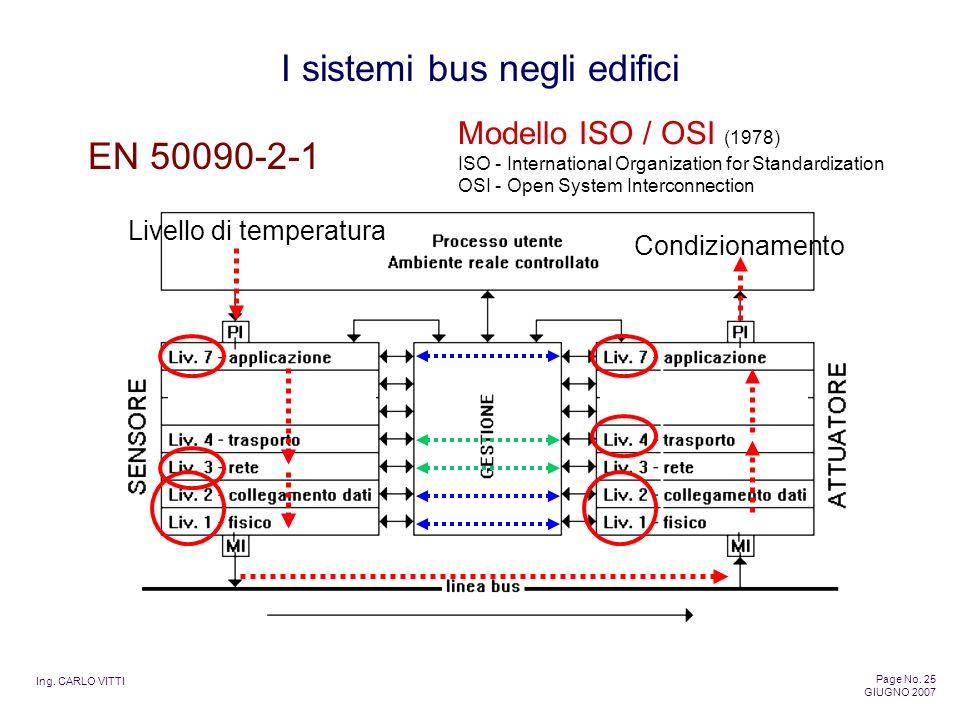 Ing. CARLO VITTI Page No. 25 GIUGNO 2007 I sistemi bus negli edifici EN 50090-2-1 Livello di temperatura Condizionamento Modello ISO / OSI (1978) ISO