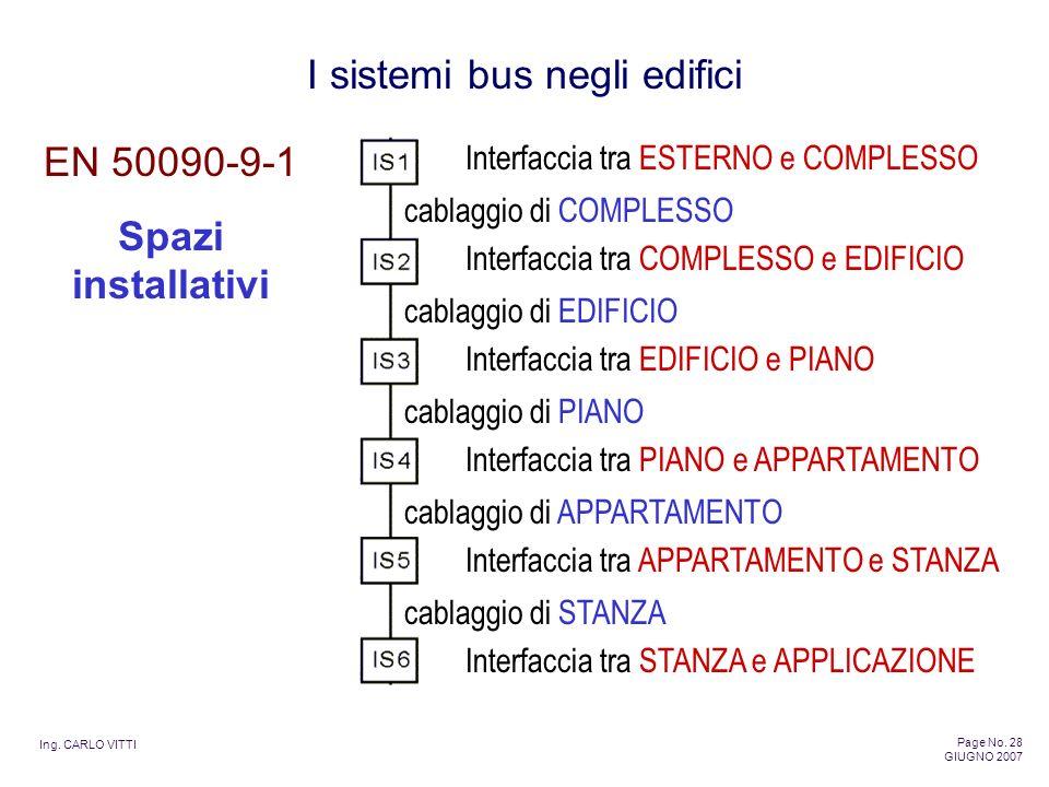 Ing. CARLO VITTI Page No. 28 GIUGNO 2007 I sistemi bus negli edifici EN 50090-9-1 Spazi installativi Interfaccia tra ESTERNO e COMPLESSO Interfaccia t