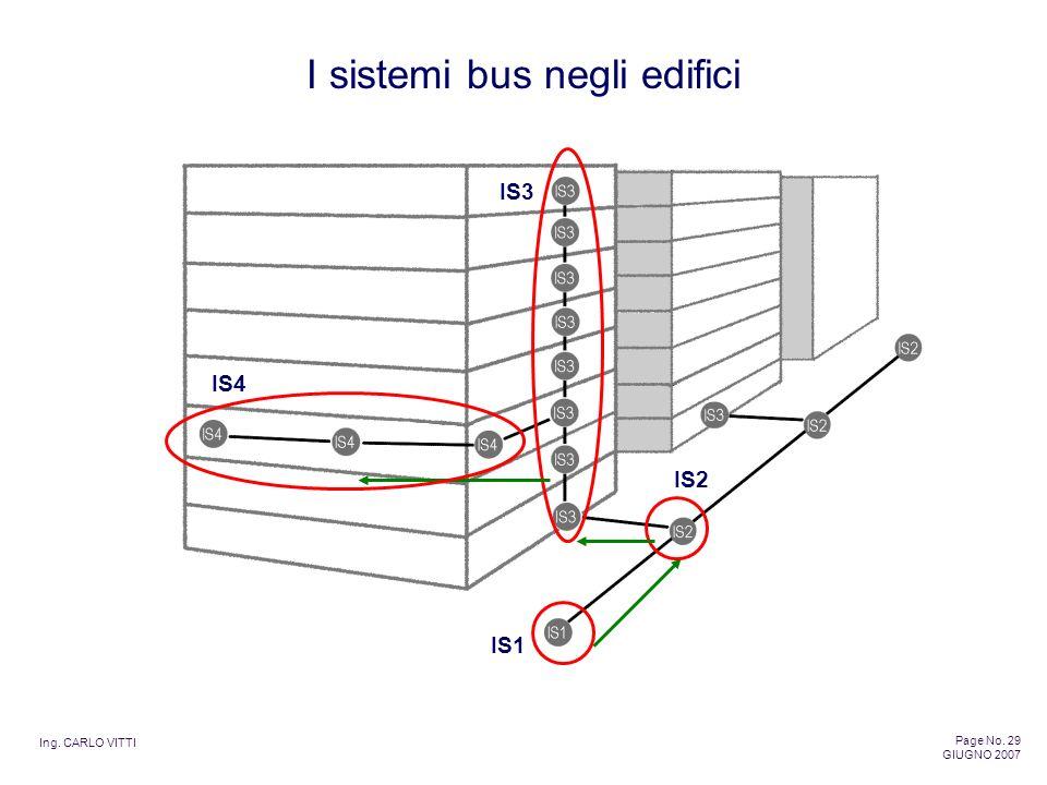 Ing. CARLO VITTI Page No. 29 GIUGNO 2007 I sistemi bus negli edifici IS3 IS2 IS1 IS4