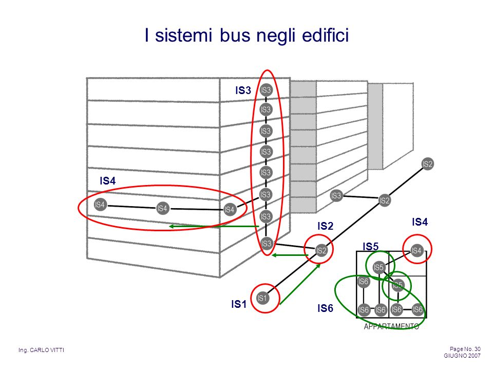 Ing. CARLO VITTI Page No. 30 GIUGNO 2007 I sistemi bus negli edifici IS6 IS5 IS4 IS3 IS2 IS1 IS4