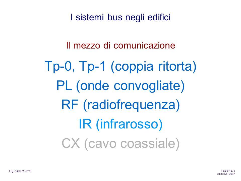 Ing. CARLO VITTI Page No. 8 GIUGNO 2007 I sistemi bus negli edifici Tp-0, Tp-1 (coppia ritorta) PL (onde convogliate) RF (radiofrequenza) IR (infraros