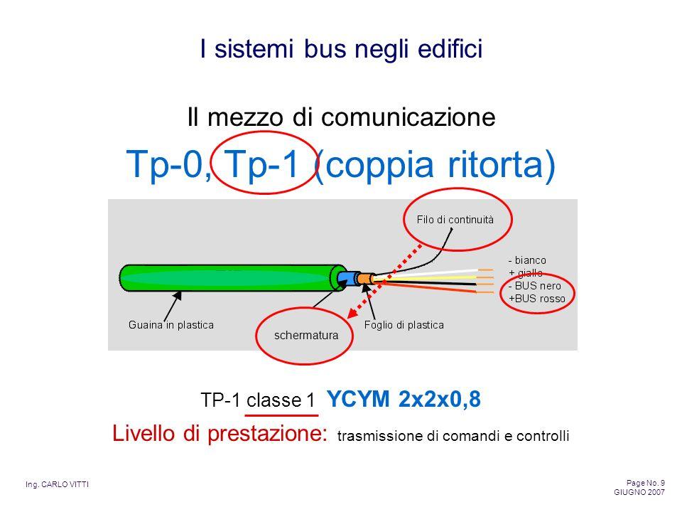 Ing. CARLO VITTI Page No. 9 GIUGNO 2007 I sistemi bus negli edifici Tp-0, Tp-1 (coppia ritorta) Il mezzo di comunicazione TP-1 classe 1 YCYM 2x2x0,8 s