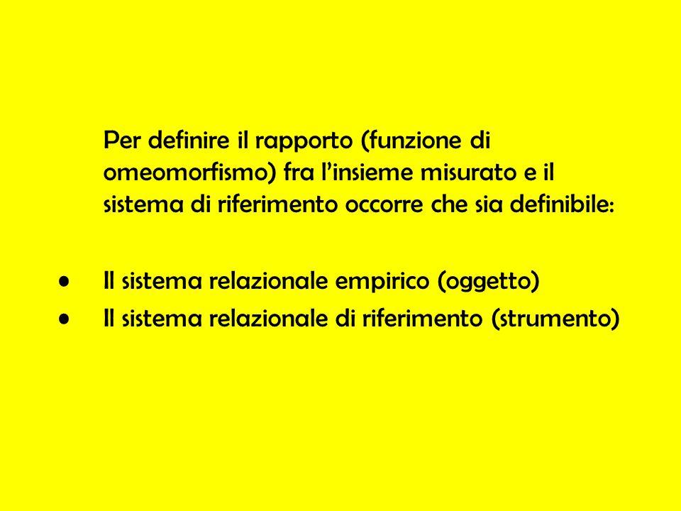 Per definire il rapporto (funzione di omeomorfismo) fra linsieme misurato e il sistema di riferimento occorre che sia definibile: Il sistema relaziona