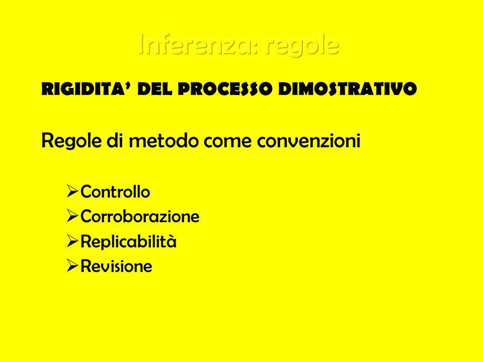 RIGIDITA DEL PROCESSO DIMOSTRATIVO Regole di metodo come convenzioni Controllo Corroborazione Replicabilità Revisione