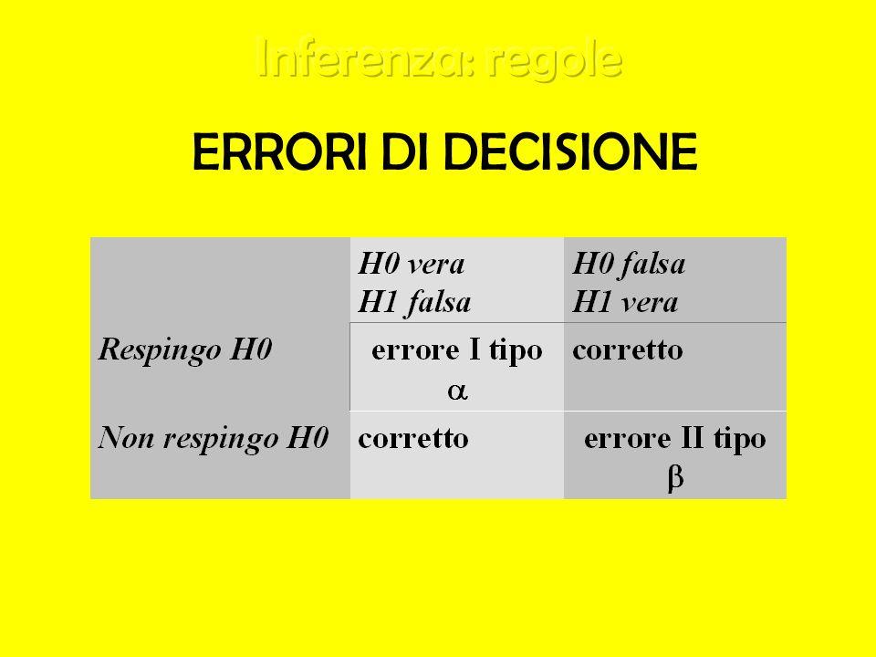 ERRORI DI DECISIONE