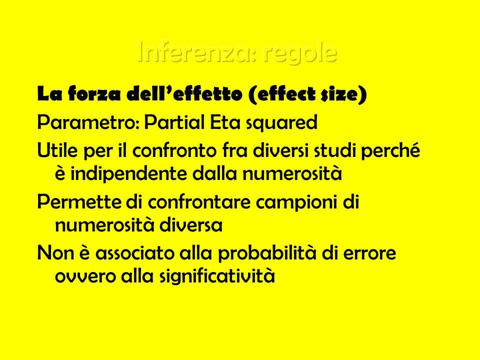 La forza delleffetto (effect size) Parametro: Partial Eta squared Utile per il confronto fra diversi studi perché è indipendente dalla numerosità Perm
