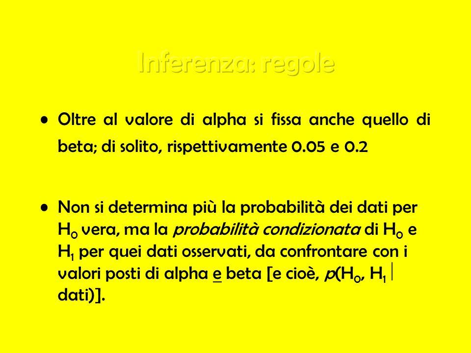 Oltre al valore di alpha si fissa anche quello di beta; di solito, rispettivamente 0.05 e 0.2 Non si determina più la probabilità dei dati per H 0 ver