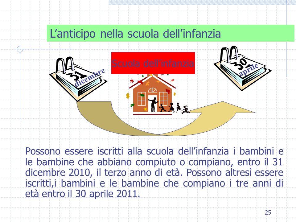 25 Lanticipo nella scuola dellinfanzia aprile Possono essere iscritti alla scuola dellinfanzia i bambini e le bambine che abbiano compiuto o compiano,