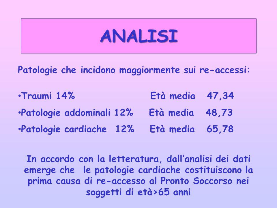 ANALISI Patologie che incidono maggiormente sui re-accessi: Traumi 14% Età media 47,34 Patologie addominali 12% Età media 48,73 Patologie cardiache 12