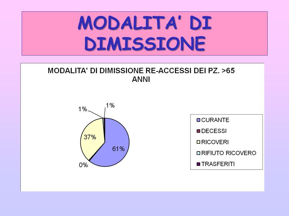 MODALITA DI DIMISSIONE