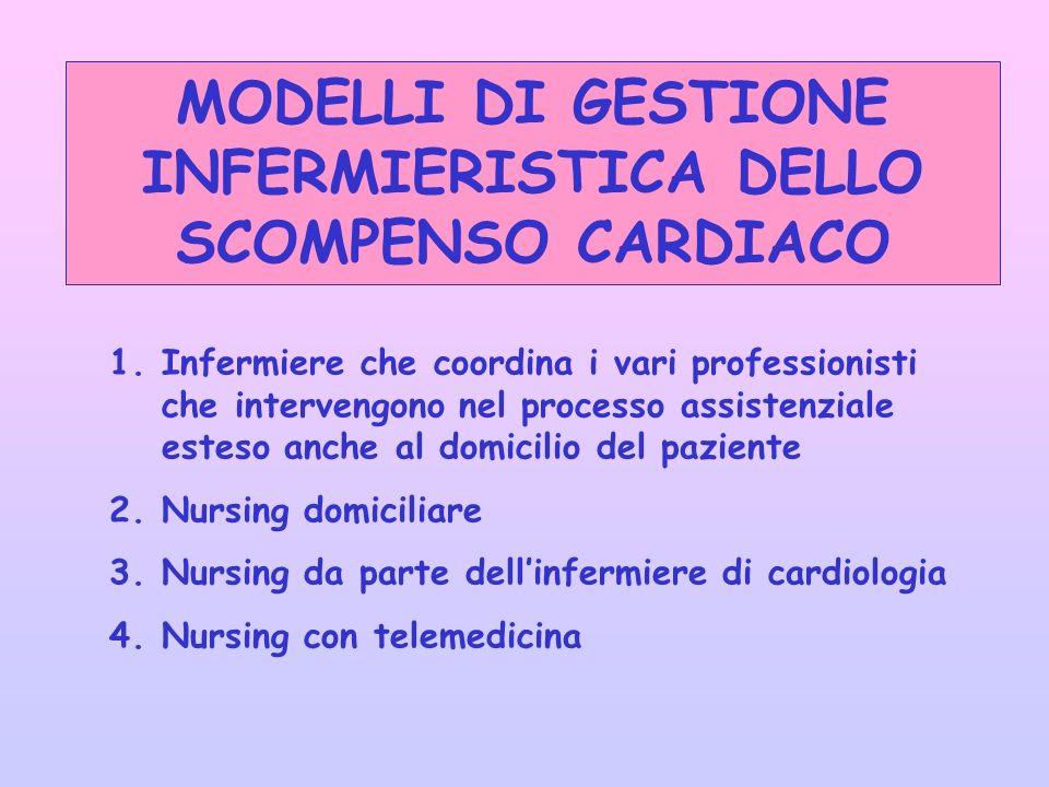 MODELLI DI GESTIONE INFERMIERISTICA DELLO SCOMPENSO CARDIACO 1.Infermiere che coordina i vari professionisti che intervengono nel processo assistenziale esteso anche al domicilio del paziente 2.Nursing domiciliare 3.Nursing da parte dellinfermiere di cardiologia 4.Nursing con telemedicina