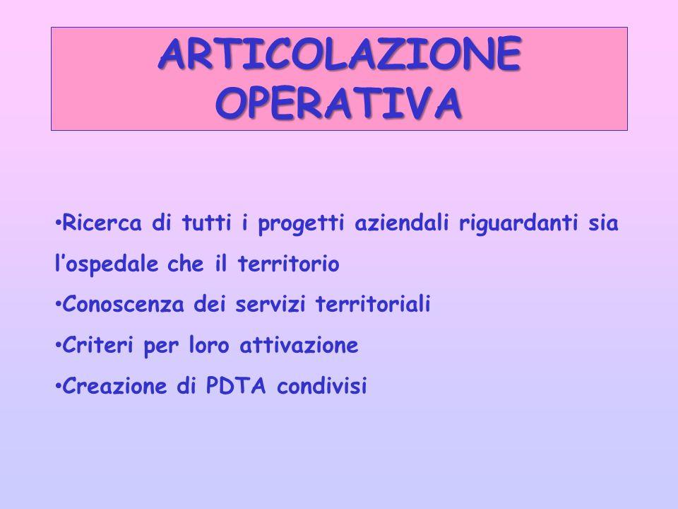 Ricerca di tutti i progetti aziendali riguardanti sia lospedale che il territorio Conoscenza dei servizi territoriali Criteri per loro attivazione Creazione di PDTA condivisi ARTICOLAZIONE OPERATIVA