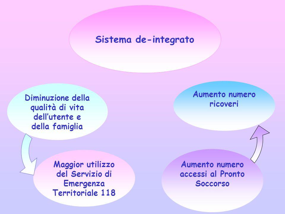 Sistema de-integrato Diminuzione della qualità di vita dellutente e della famiglia Maggior utilizzo del Servizio di Emergenza Territoriale 118 Aumento numero accessi al Pronto Soccorso Aumento numero ricoveri
