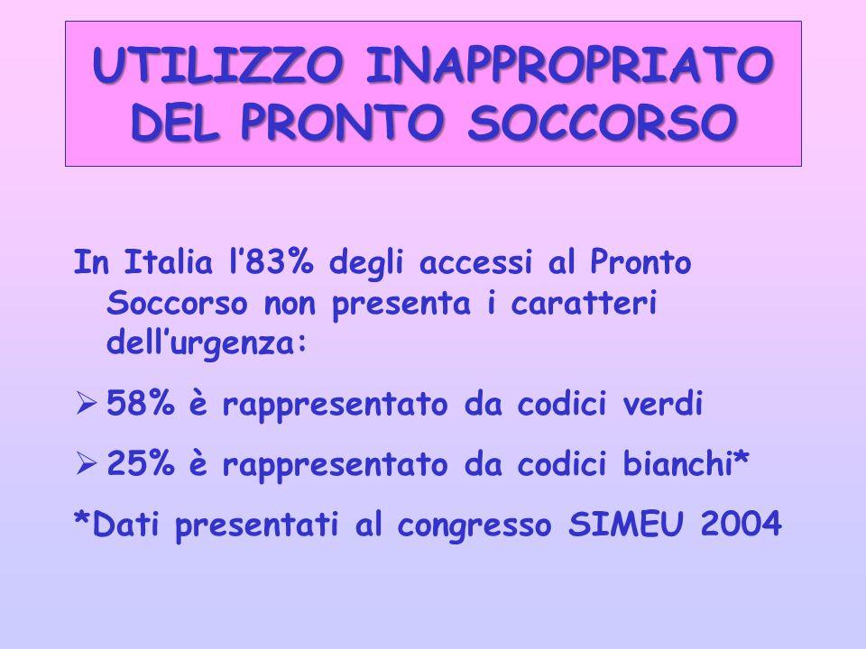 UTILIZZO INAPPROPRIATO DEL PRONTO SOCCORSO In Italia l83% degli accessi al Pronto Soccorso non presenta i caratteri dellurgenza: 58% è rappresentato da codici verdi 25% è rappresentato da codici bianchi* *Dati presentati al congresso SIMEU 2004