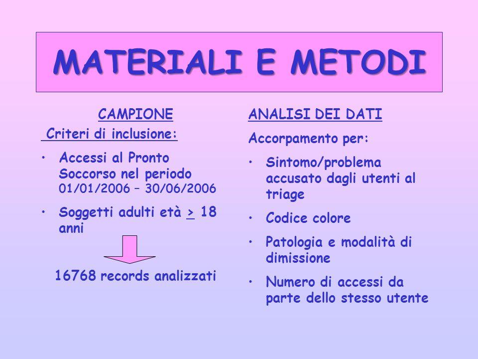 MATERIALI E METODI CAMPIONE Criteri di inclusione: Accessi al Pronto Soccorso nel periodo 01/01/2006 – 30/06/2006 Soggetti adulti età > 18 anni 16768