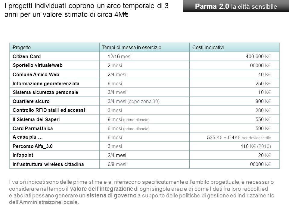 ProgettoTempi di messa in esercizioCosti indicativi Citizen Card12/16 mesi400-600 K Sportello virtuale/web 2 mesi00000 K Comune Amico Web2/4 mesi40 K