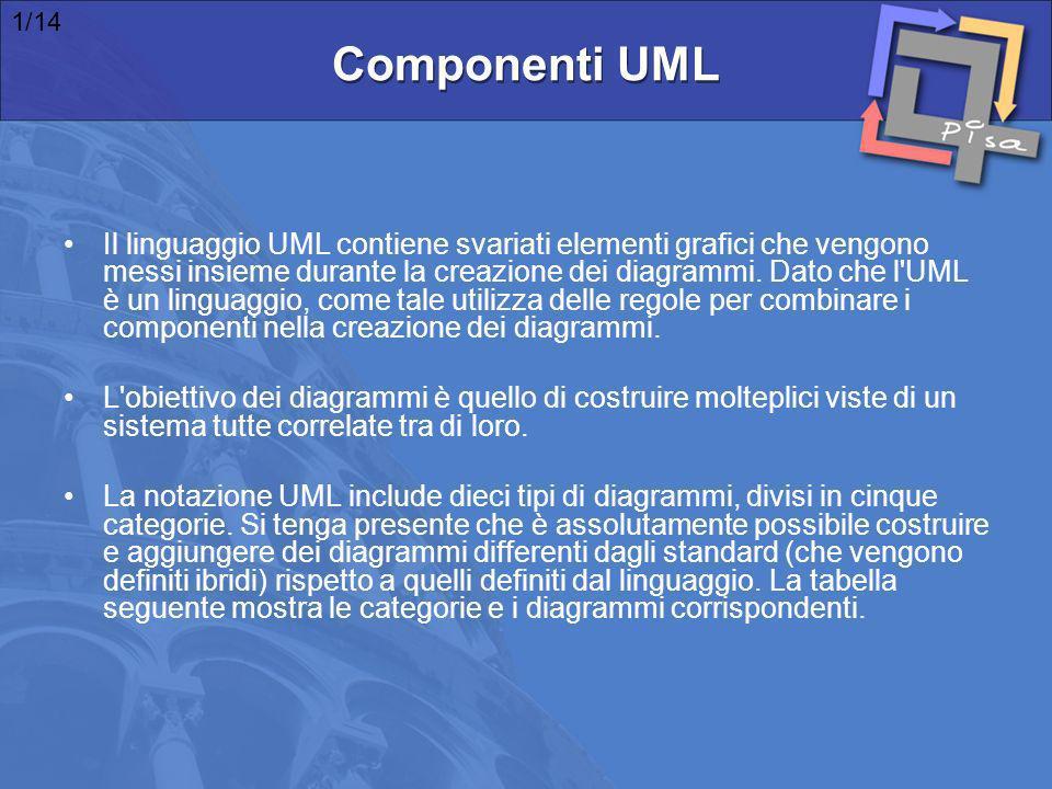 Il linguaggio UML contiene svariati elementi grafici che vengono messi insieme durante la creazione dei diagrammi. Dato che l'UML è un linguaggio, com