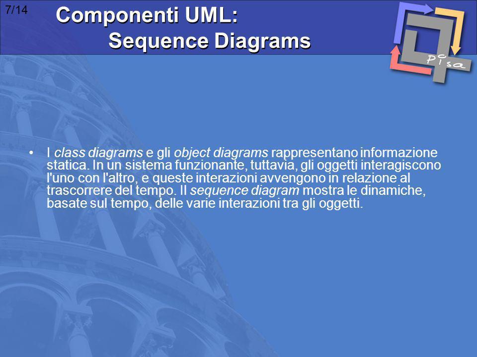 I class diagrams e gli object diagrams rappresentano informazione statica. In un sistema funzionante, tuttavia, gli oggetti interagiscono l'uno con l'