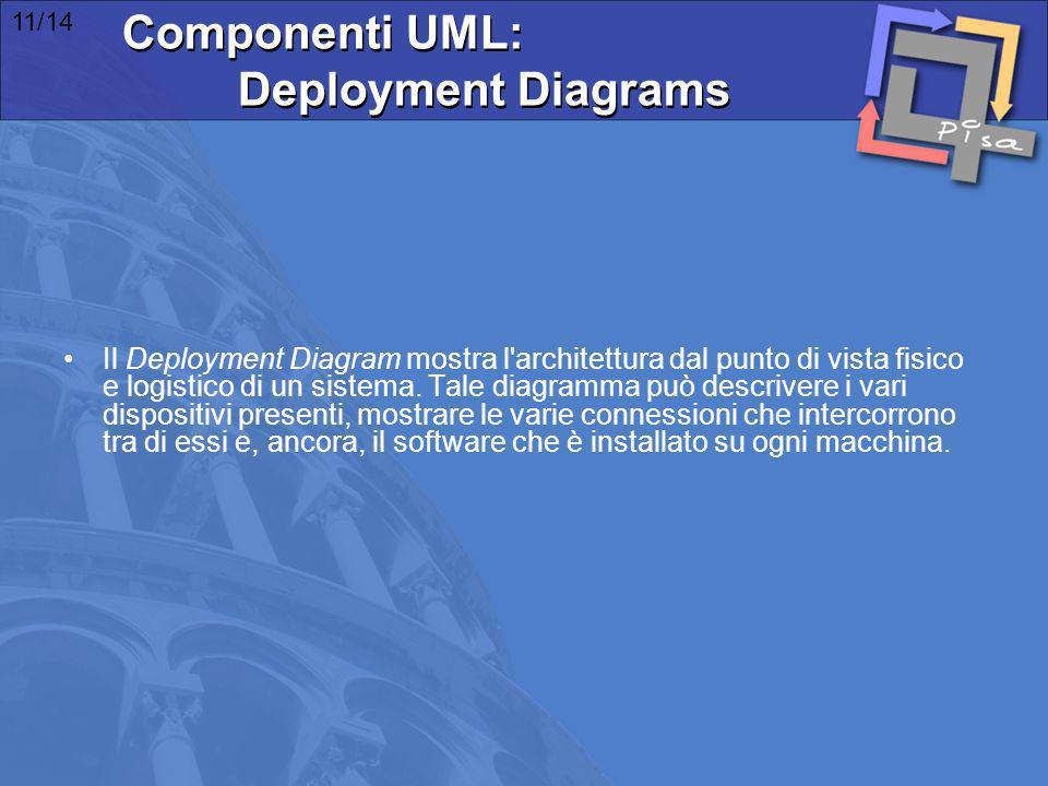 Il Deployment Diagram mostra l'architettura dal punto di vista fisico e logistico di un sistema. Tale diagramma può descrivere i vari dispositivi pres
