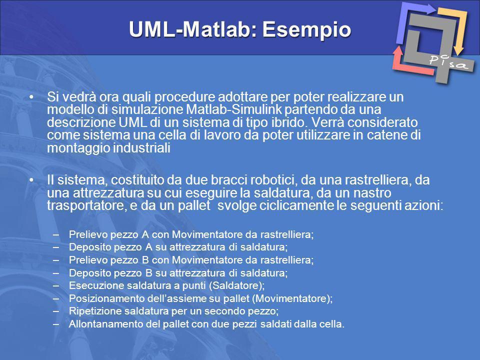 Si vedrà ora quali procedure adottare per poter realizzare un modello di simulazione Matlab-Simulink partendo da una descrizione UML di un sistema di