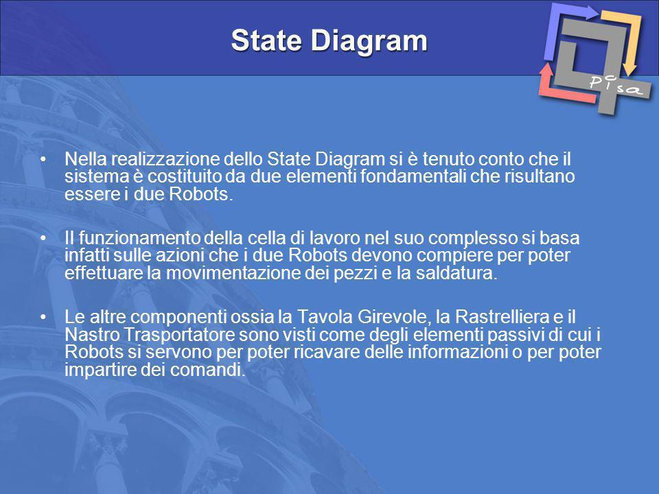 Nella realizzazione dello State Diagram si è tenuto conto che il sistema è costituito da due elementi fondamentali che risultano essere i due Robots.