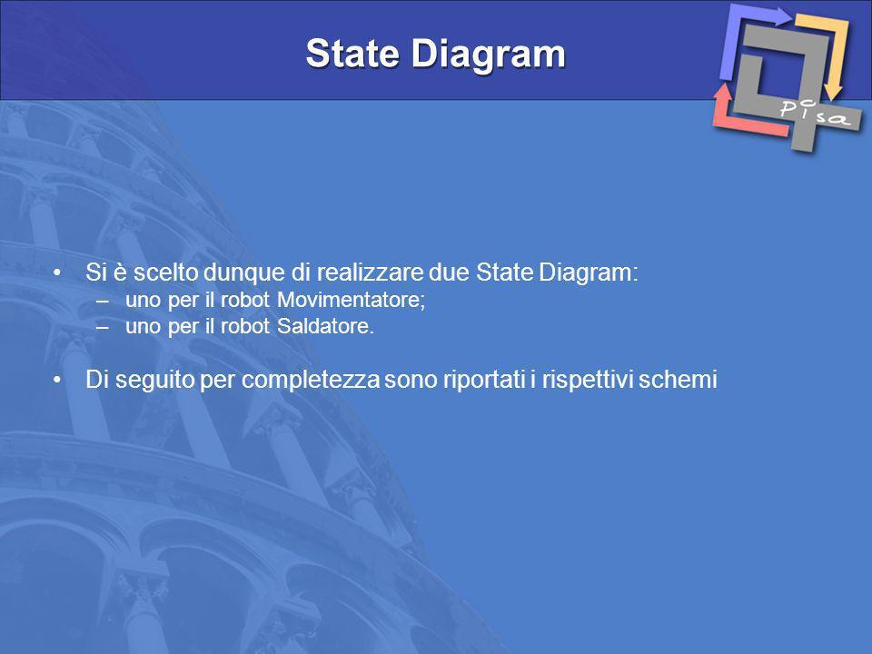 Si è scelto dunque di realizzare due State Diagram: –uno per il robot Movimentatore; –uno per il robot Saldatore. Di seguito per completezza sono ripo