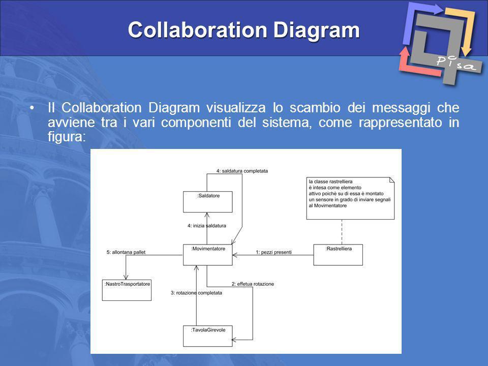 Il Collaboration Diagram visualizza lo scambio dei messaggi che avviene tra i vari componenti del sistema, come rappresentato in figura: Collaboration