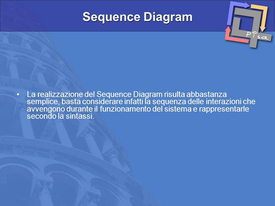 La realizzazione del Sequence Diagram risulta abbastanza semplice, basta considerare infatti la sequenza delle interazioni che avvengono durante il fu