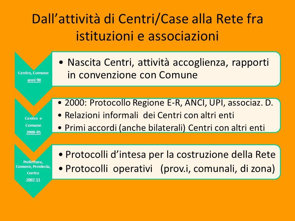 Dallattività di Centri/Case alla Rete fra istituzioni e associazioni Centro, Comune anni 90 Nascita Centri, attività accoglienza, rapporti in convenzi