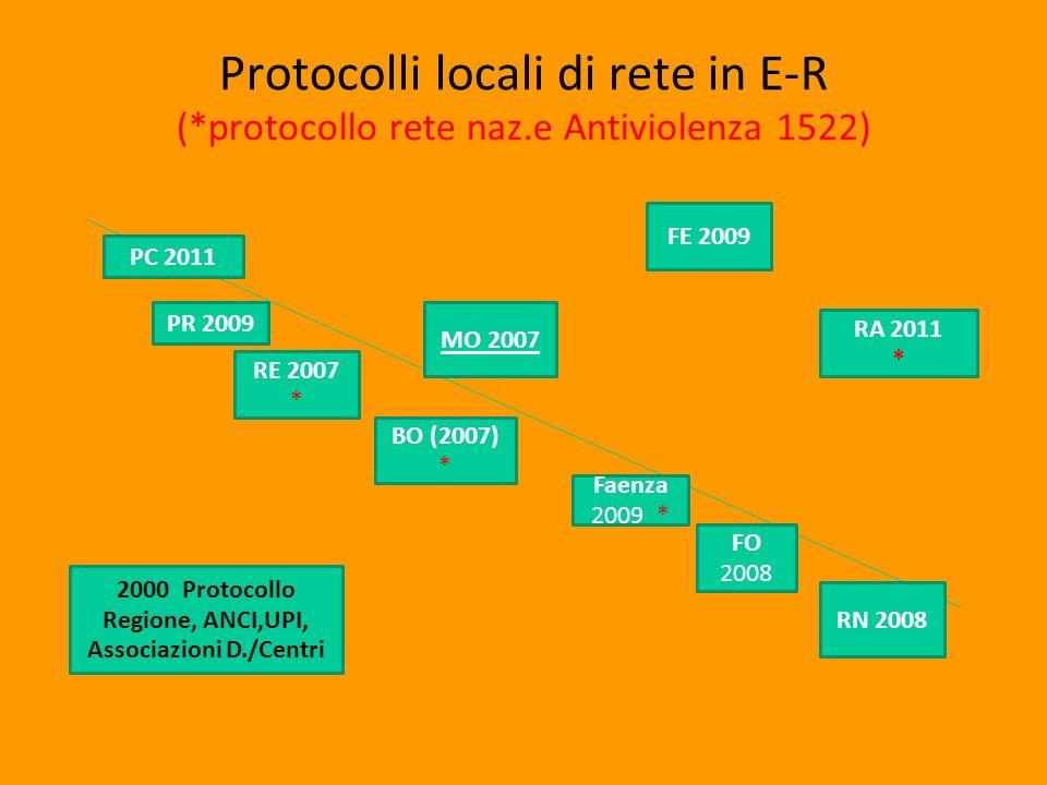 Protocolli locali di rete in E-R (*protocollo rete naz.e Antiviolenza 1522) PC 2011 RE 2007 * MO 2007 BO (2007) * Faenza 2009 * FO 2008 RN 2008 PR 2009 FE 2009 RA 2011 * 2000 Protocollo Regione, ANCI,UPI, Associazioni D./Centri