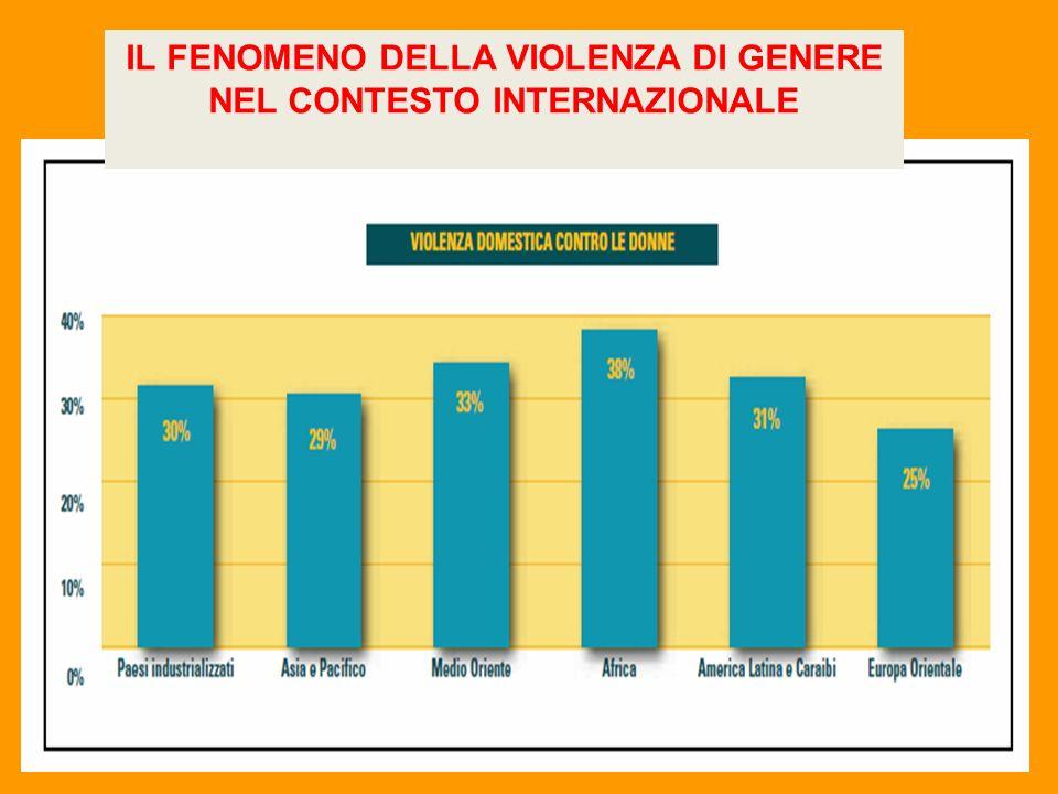 IL FENOMENO DELLA VIOLENZA DI GENERE NEL CONTESTO INTERNAZIONALE