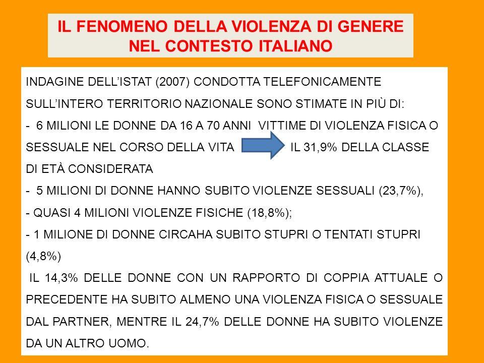 INDAGINE DELLISTAT (2007) CONDOTTA TELEFONICAMENTE SULLINTERO TERRITORIO NAZIONALE SONO STIMATE IN PIÙ DI: - 6 MILIONI LE DONNE DA 16 A 70 ANNI VITTIME DI VIOLENZA FISICA O SESSUALE NEL CORSO DELLA VITA IL 31,9% DELLA CLASSE DI ETÀ CONSIDERATA - 5 MILIONI DI DONNE HANNO SUBITO VIOLENZE SESSUALI (23,7%), - QUASI 4 MILIONI VIOLENZE FISICHE (18,8%); - 1 MILIONE DI DONNE CIRCAHA SUBITO STUPRI O TENTATI STUPRI (4,8%) IL 14,3% DELLE DONNE CON UN RAPPORTO DI COPPIA ATTUALE O PRECEDENTE HA SUBITO ALMENO UNA VIOLENZA FISICA O SESSUALE DAL PARTNER, MENTRE IL 24,7% DELLE DONNE HA SUBITO VIOLENZE DA UN ALTRO UOMO.