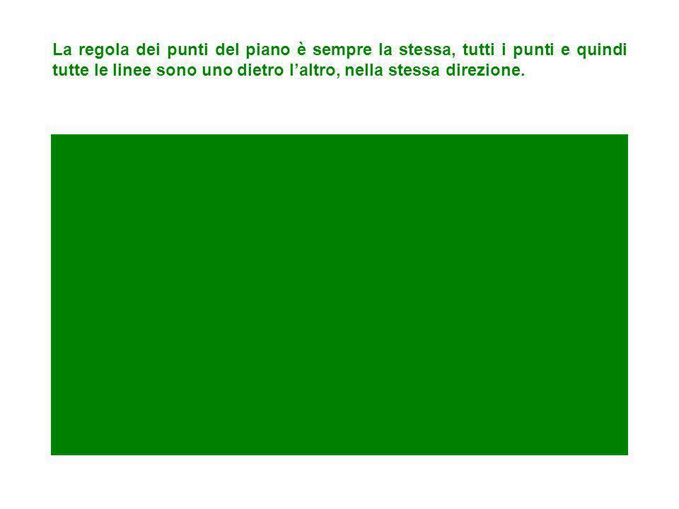 La regola delle linee è: tutti i punti sono in fila, uno dietro laltro. I punti sono: - o tutti allineati, come nelle linee rette - o a forma di curva