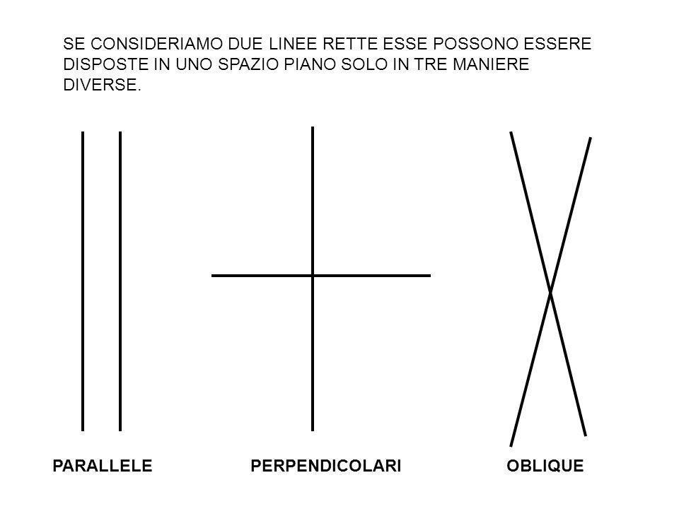 Due linee si dicono perpendicolari se incrociandosi in un punto formano 4 angoli uguali di 90°. REGOLA N°3