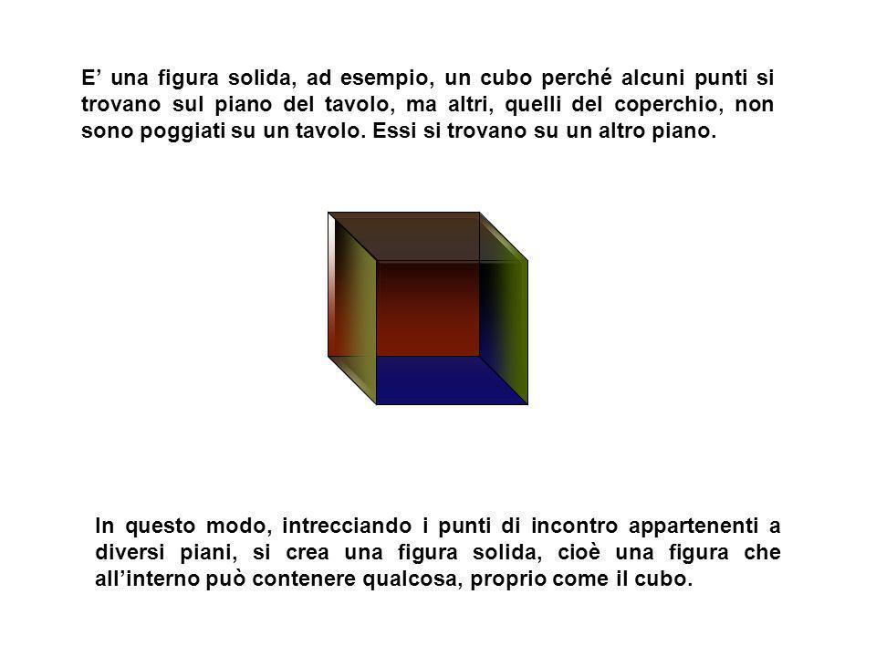 E una figura piana, ad esempio, un quadrato perché possiamo pensare che tutti i suoi punti sono poggiati sul piano di un tavolo o di un foglio di cart