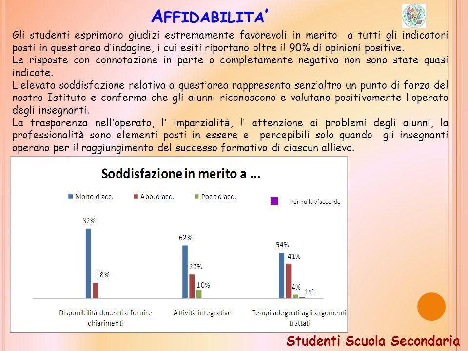 A FFIDABILITA Gli studenti esprimono giudizi estremamente favorevoli in merito a tutti gli indicatori posti in quest area d indagine, i cui esiti riportano oltre il 90% di opinioni positive.