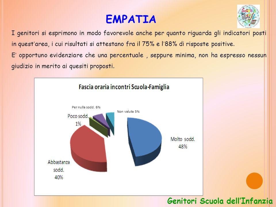EMPATIA I genitori si esprimono in modo favorevole anche per quanto riguarda gli indicatori posti in quest area, i cui risultati si attestano fra il 75% e l 88% di risposte positive.