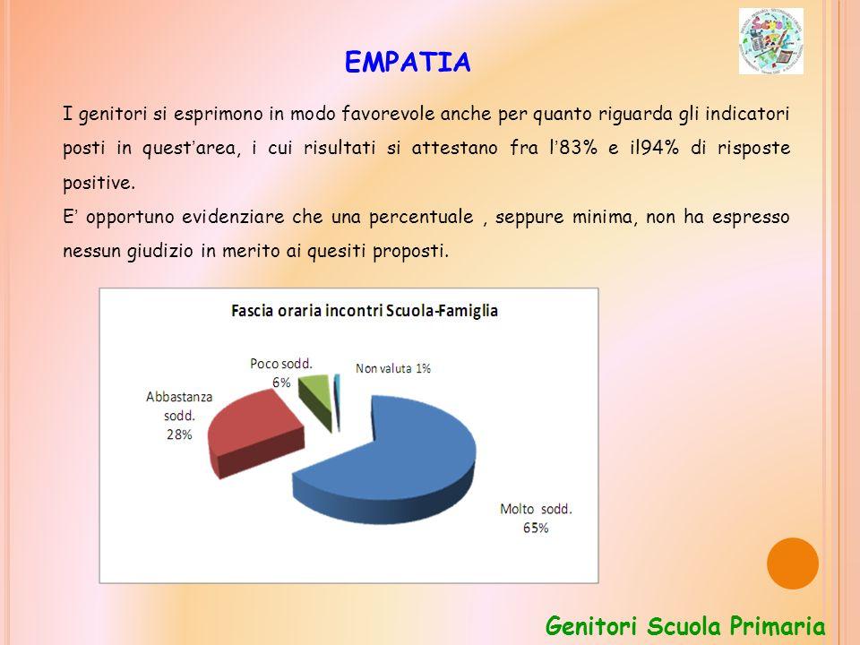 EMPATIA I genitori si esprimono in modo favorevole anche per quanto riguarda gli indicatori posti in quest area, i cui risultati si attestano fra l 83% e il94% di risposte positive.