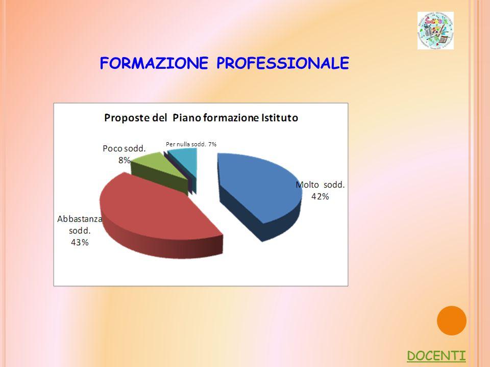 FORMAZIONE PROFESSIONALE DOCENTI Per nulla sodd. 7%