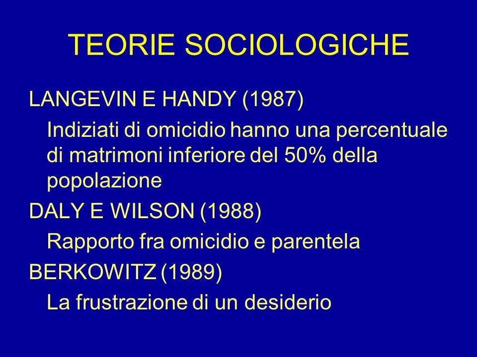 TEORIE SOCIOLOGICHE LANGEVIN E HANDY (1987) Indiziati di omicidio hanno una percentuale di matrimoni inferiore del 50% della popolazione DALY E WILSON