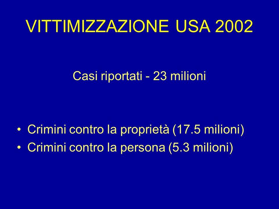 VITTIMIZZAZIONE USA 2002 Casi riportati - 23 milioni Crimini contro la proprietà (17.5 milioni) Crimini contro la persona (5.3 milioni)