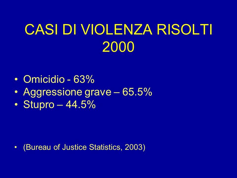 CASI DI VIOLENZA RISOLTI 2000 Omicidio - 63% Aggressione grave – 65.5% Stupro – 44.5% (Bureau of Justice Statistics, 2003)