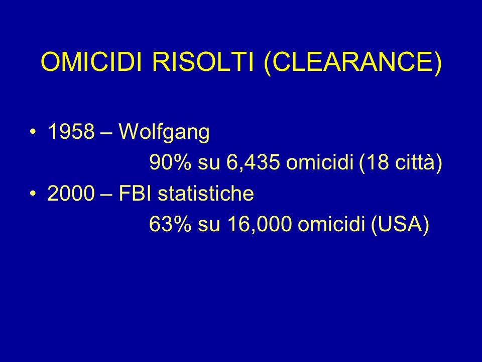 OMICIDI RISOLTI (CLEARANCE) 1958 – Wolfgang 90% su 6,435 omicidi (18 città) 2000 – FBI statistiche 63% su 16,000 omicidi (USA)