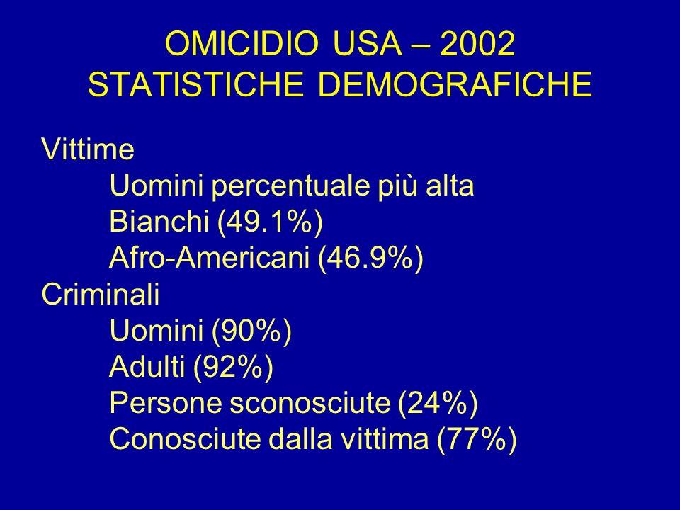 OMICIDIO USA – 2002 STATISTICHE DEMOGRAFICHE Vittime Uomini percentuale più alta Bianchi (49.1%) Afro-Americani (46.9%) Criminali Uomini (90%) Adulti