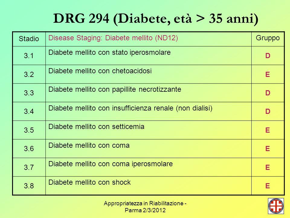 Appropriatezza in Riabilitazione - Parma 2/3/2012 DRG 294 (Diabete, età > 35 anni) Stadio Disease Staging: Diabete mellito (ND12)Gruppo 3.1 Diabete me