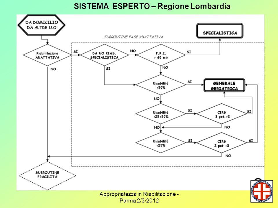 Appropriatezza in Riabilitazione - Parma 2/3/2012 SISTEMA ESPERTO – Regione Lombardia
