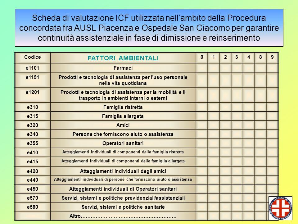 Appropriatezza in Riabilitazione - Parma 2/3/2012 Scheda di valutazione ICF utilizzata nellambito della Procedura concordata fra AUSL Piacenza e Osped