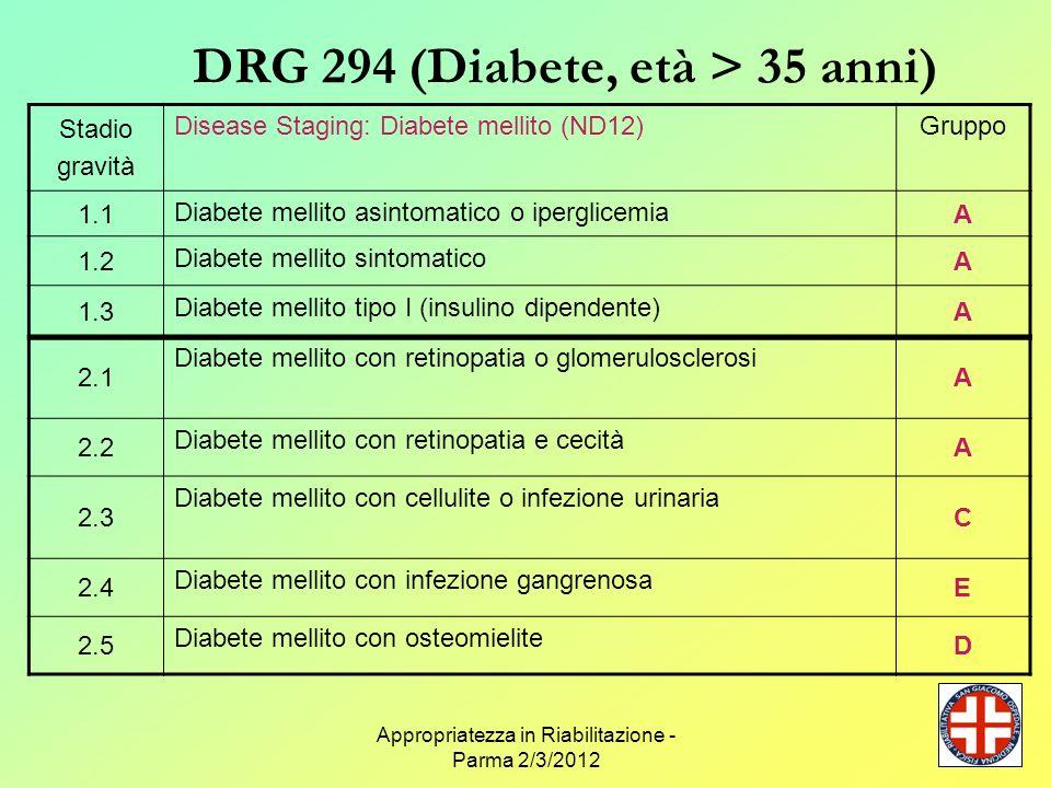 Appropriatezza in Riabilitazione - Parma 2/3/2012 DRG 294 (Diabete, età > 35 anni) Stadio Disease Staging: Diabete mellito (ND12)Gruppo 3.1 Diabete mellito con stato iperosmolare D 3.2 Diabete mellito con chetoacidosi E 3.3 Diabete mellito con papillite necrotizzante D 3.4 Diabete mellito con insufficienza renale (non dialisi) D 3.5 Diabete mellito con setticemia E 3.6 Diabete mellito con coma E 3.7 Diabete mellito con coma iperosmolare E 3.8 Diabete mellito con shock E