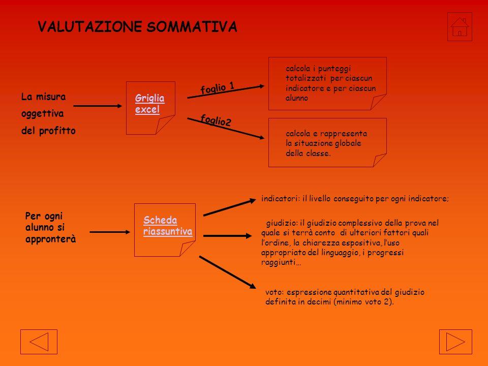 VERIFICA SOMMATIVA: 1.sa distinguere i dati di ingresso e lobiettivo 2.riconosce i vincoli dei dati e i vincoli tra i dati 3.sa utilizzare i diagrammi ad albero 4.sa scomporre un problema 5.sa rappresentare un algoritmo sotto forma di grafo NS 6.sa costruire un algoritmo completo di sequenze, selezioni, iterazioni 7.sa costruire un algoritmo sotto forma di grafo NS due esercizi rappresentazione di un problema con i diagrammi ad albero Costruzione e rappresentazione di un algoritmo con i diagrammi di Nassi-Schneidermann.
