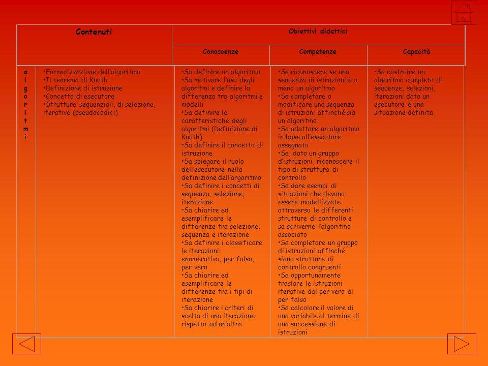 ContenutiObiettivi didattici ConoscenzeCompetenzeCapacità problemiproblemi Cosè un problema Fasi di risoluzioni di un problema Problemi risolubili da un esecutore Analisi di un problema, individuazione dei dati La scomposizione di un problema I metodi top down e bottom up Definizione di modello Metodi elementari di modelizzazione di un problema: diagrammi ad albero sa in che cosa consiste un problema sa definire di dato ha il concetto di vincolo tra dati ha il concetto di scomposizione di un problema sa definire i metodi bottom up e top down sa in che cosa consiste un diagramma ad albero sa distinguere i dati di ingresso e le incognite del problema riconosce i vincoli dei dati riconosce i vincoli tra i dati distingue tra dati necessari e dati ridondanti sa scomporre un problema utilizza il metodo top down sa analizzare complessivamente un problema sa ridurre la complessità di un problema OBIETTIVI E CONTENUTI: